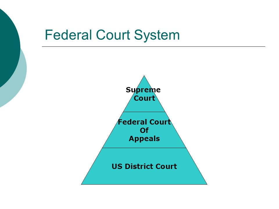 Federal Court System Supreme Court Federal Court Of Appeals US District Court
