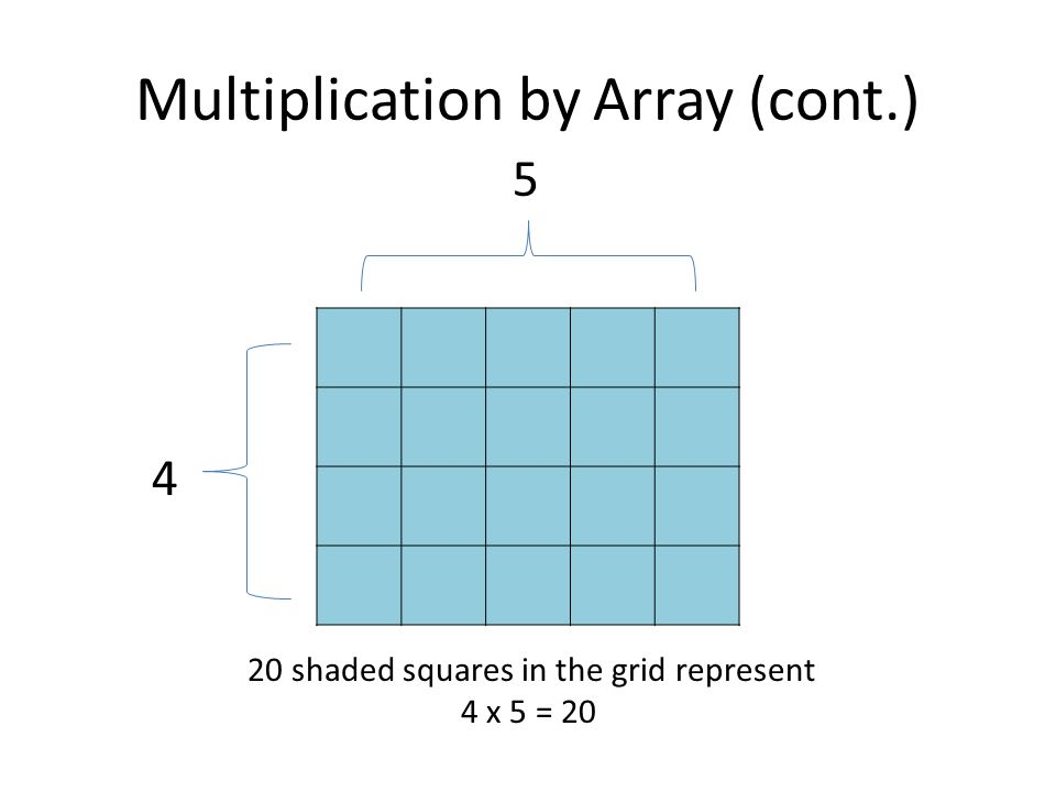 Multiplication by Array (cont.) 20 shaded squares in the grid represent 4 x 5 =