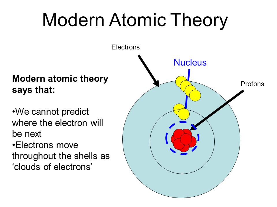 A look at the atom close up development of modern atomic theory 7 electrons protons modern atomic theory nucleus modern atomic theory says that we cannot predict where the electron will be next electrons move throughout ccuart Gallery