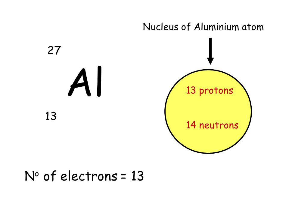 Nuclear model of atom electron proton neutron particlecharge 10 al 27 13 13 protons 14 neutrons nucleus of aluminium atom n o of electrons 13 ccuart Images