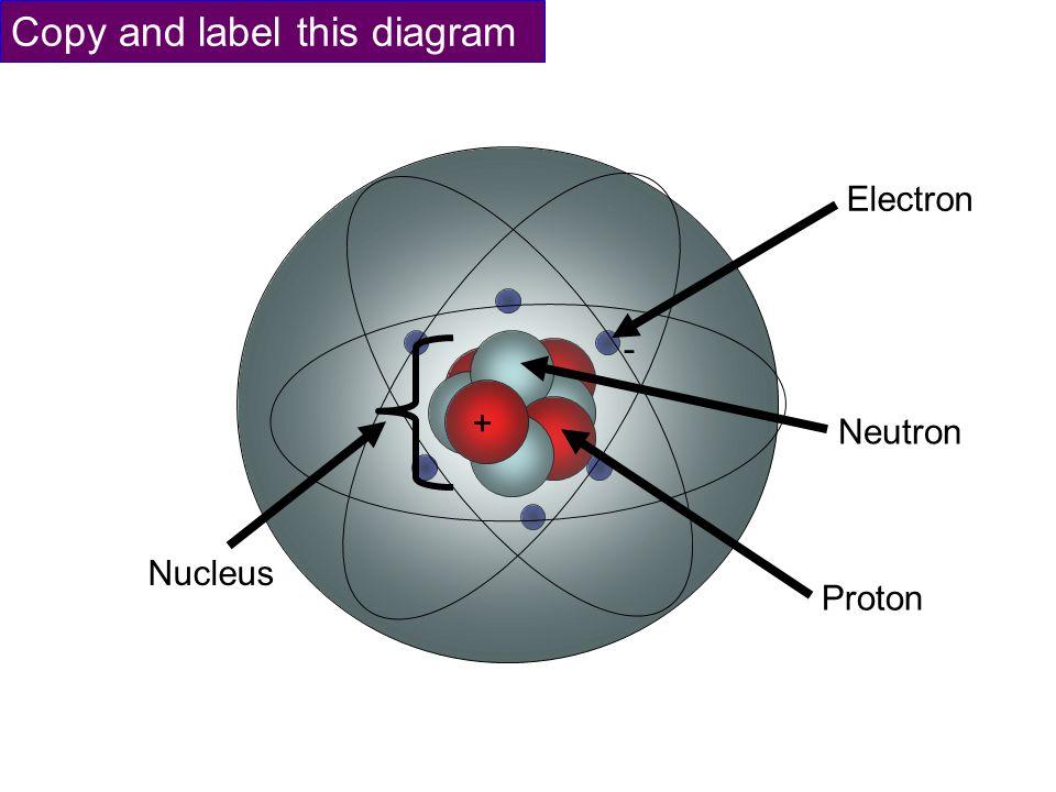 Neutron Electron Copy And Label This Diagram Nucleus Proton