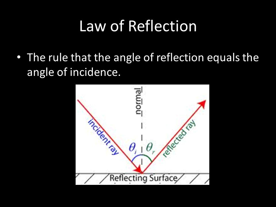 Law of Reflection The rule that the angle of reflection equals the angle of incidence.