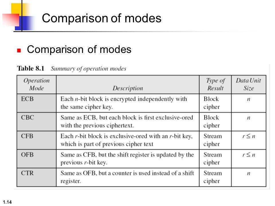 1 1 Chapter 8 Encipherment Using Modern Symmetric-Key