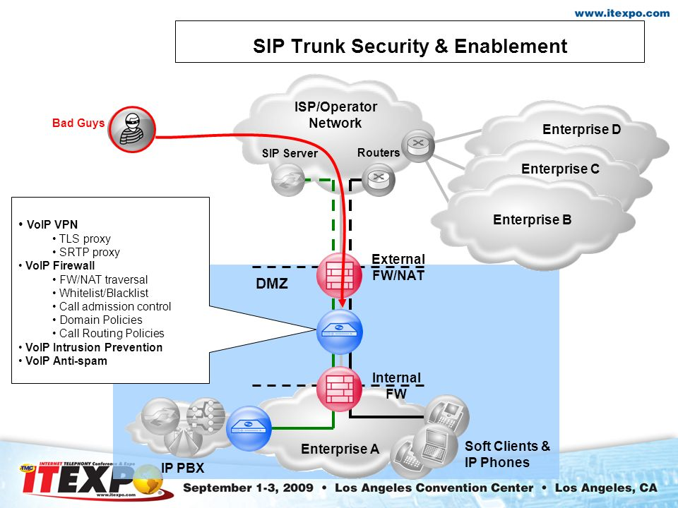 Secure Realtime Enablement of Unified Communications Ravi Varanasi