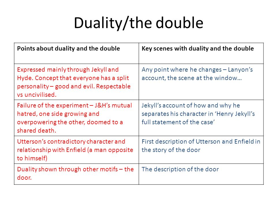 duality in dr jekyll and mr hyde essay To comprehend the concept of the duality of human nature, despite its complexity, has two fundamental aspects the strange case of drjekyll and mrhyde by robert stevenson is a story that creatively interprets and explains the view of the duality of human nature.