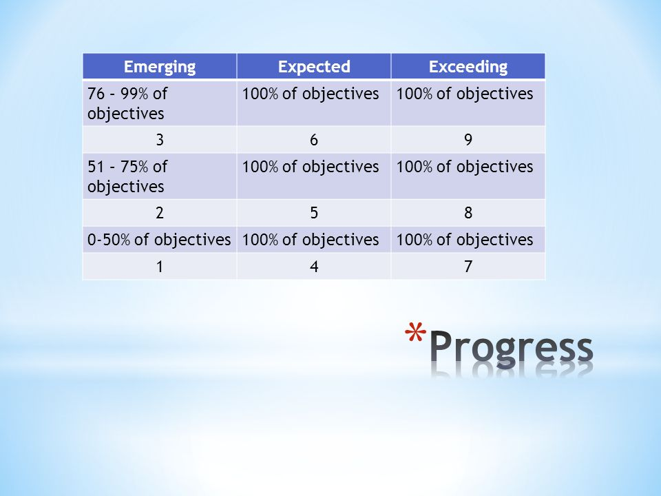 EmergingExpectedExceeding 76 – 99% of objectives 100% of objectives – 75% of objectives 100% of objectives % of objectives100% of objectives 147
