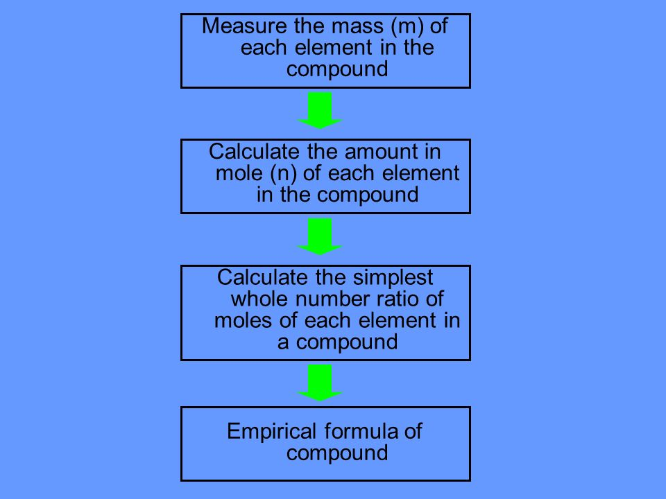 Measure the mass (m) of each element in the compound Calculate the amount in mole (n) of each element in the compound Calculate the simplest whole number ratio of moles of each element in a compound Empirical formula of compound