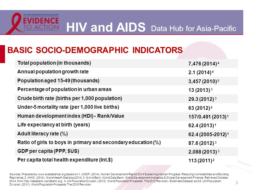 HIV and AIDS Data Hub for Asia-Pacific 3 BASIC SOCIO-DEMOGRAPHIC INDICATORS Total population (in thousands) 7,476 (2014) 4 Annual population growth rate 2.1 (2014) 4 Population aged (thousands) 3,457 (2010) 5 Percentage of population in urban areas 13 (2013) 3 Crude birth rate (births per 1,000 population) 29.3 (2012) 3 Under-5 mortality rate (per 1,000 live births) 63 (2012) 2 Human development index (HDI) - Rank/Value 157/0.491 (2013) 1 Life expectancy at birth (years) 62.4 (2013) 1 Adult literacy rate (%) 62.4 ( ) 1 Ratio of girls to boys in primary and secondary education (%) 87.6 (2012) 3 GDP per capita (PPP, $US) 2,088 (2013) 3 Per capita total health expenditure (Int.$) 113 (2011) 2 Sources: Prepared by   based on 1.