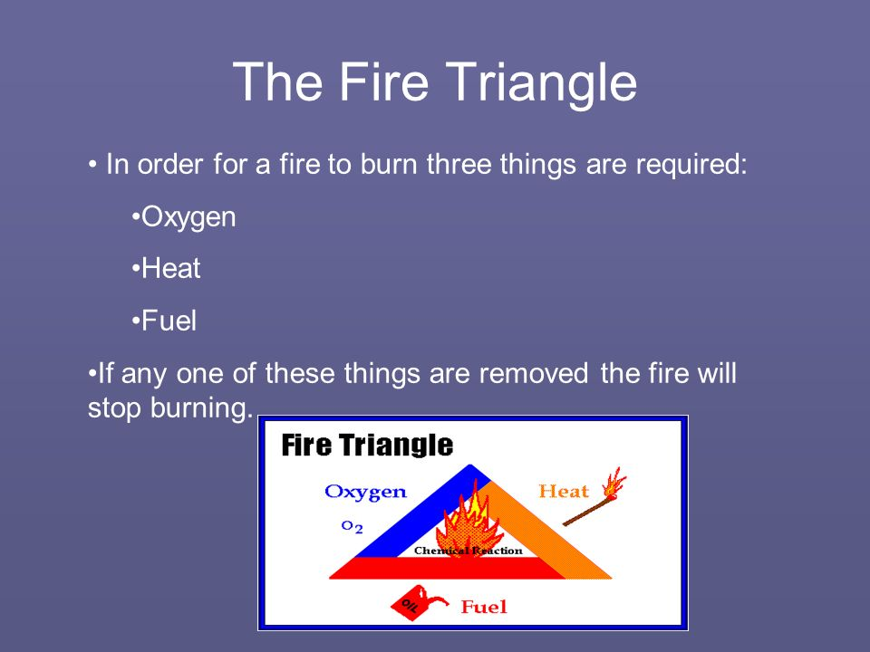 The Fire Triangle In order for a fire to burn three things are required: Oxygen Heat Fuel If any one of these things are removed the fire will stop burning.