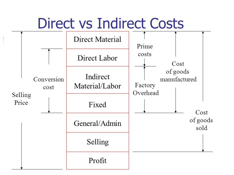 manufacturing cost examples