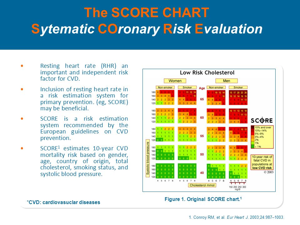 How Can You Estimate Simply The Cardiovascular Risk Of Your Patients