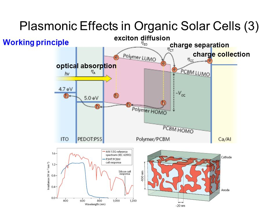 thesis on polymer solar cells The efficiency of organic solar cells still lags behind inorganic solar cells due to their low dielectric constant which results in a weakly screened columbic attraction between the photogenerated electron-hole system, therefore the probability of charge separating is low.