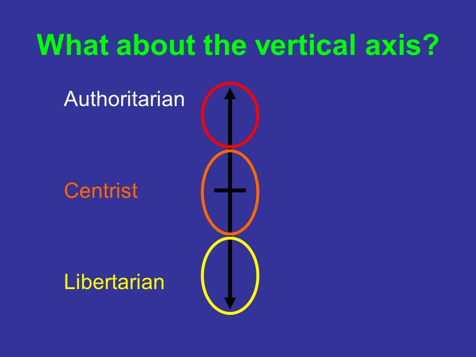 What about the vertical axis Authoritarian Centrist Libertarian