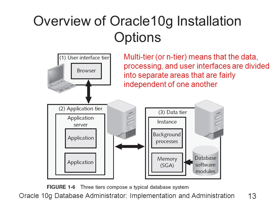 Oracle 10g Database Administrator Implementation And Administration