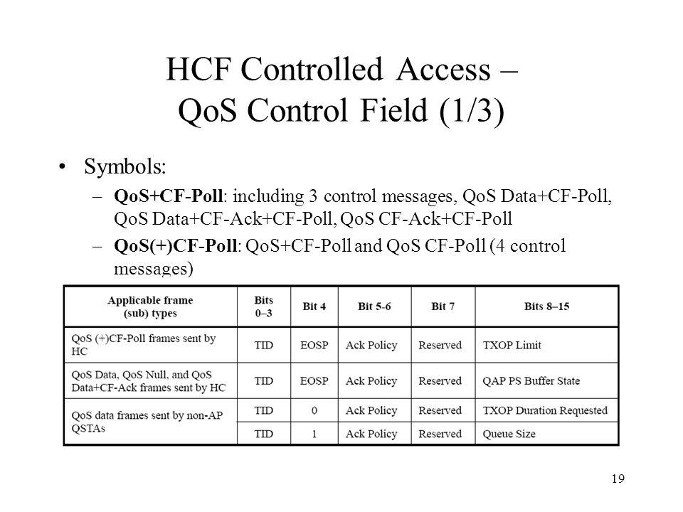 19 19 HCF Controlled Access – QoS Control Field (1/3) Symbols: –QoS+CF-Poll:  including 3 control messages, QoS Data+CF-Poll, QoS Data+CF-Ack+CF-Poll, ...