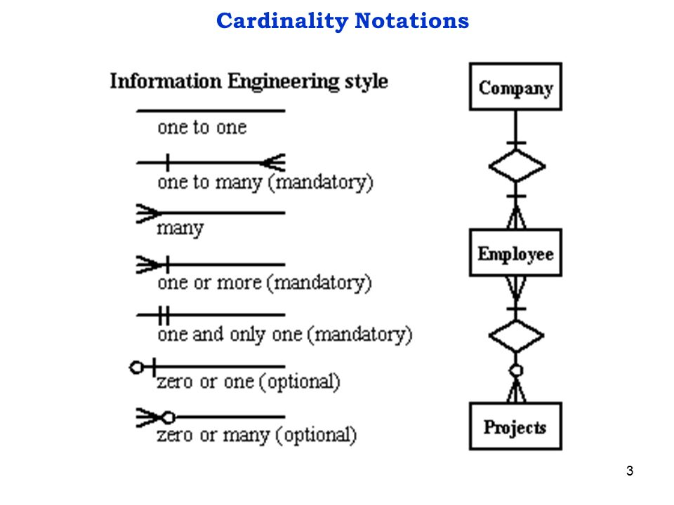 1 Entity Relationship Diagram 2 Components Of Erd Entity Relationship Cardinality Attributes Ppt Download