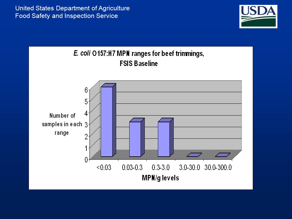 United States Department of Agriculture Food Safety and Inspection ...