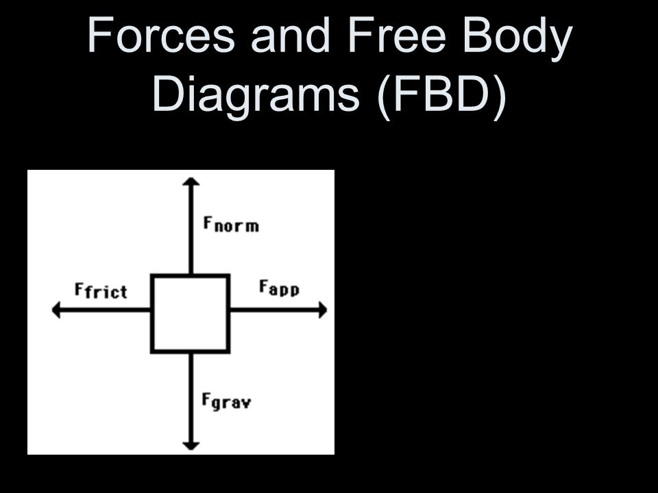 Forces and free body diagrams fbd forces a force causes an object 1 forces and free body diagrams fbd ccuart Images