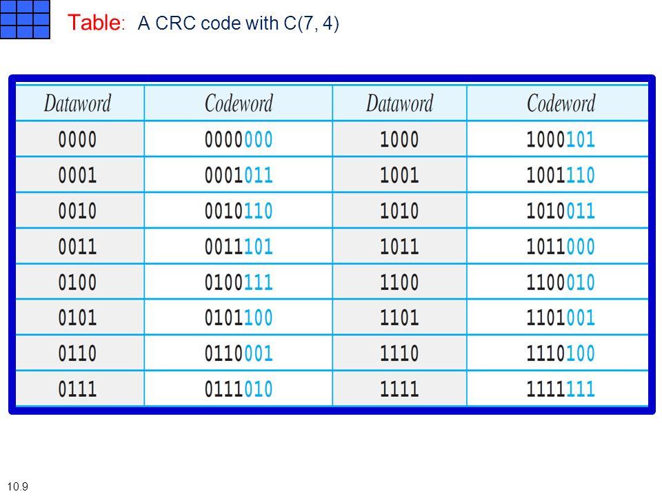 Cyclic Redundancy Check CRC Chapter CYCLIC CODES Cyclic codes are