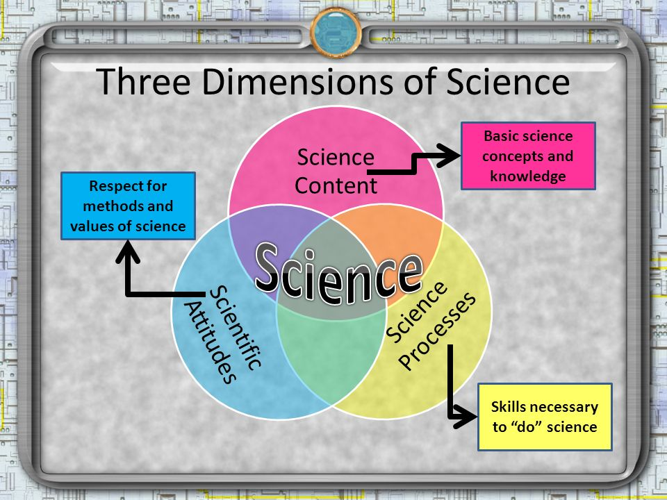 Three Dimensions of Science Science Content Science Processes ScientificAttitudes Basic science concepts and knowledge Skills necessary to do science Respect for methods and values of science