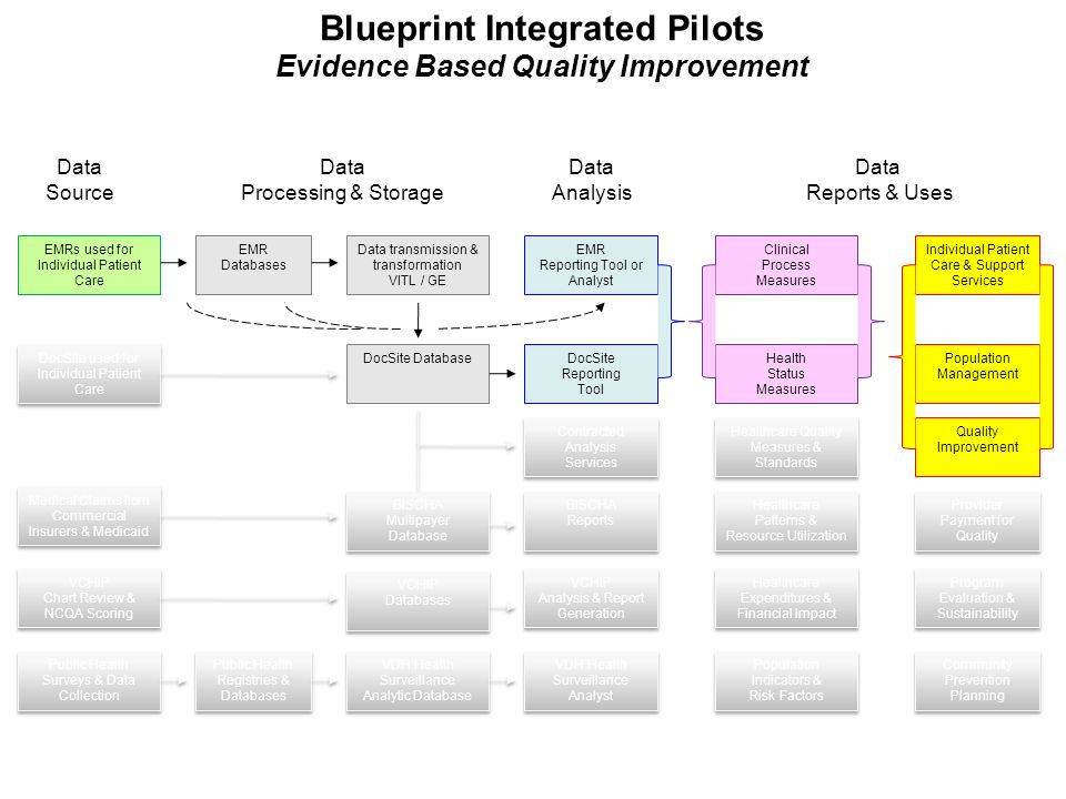 Blueprint integrated pilot programs a community system of health 4 population management malvernweather Image collections