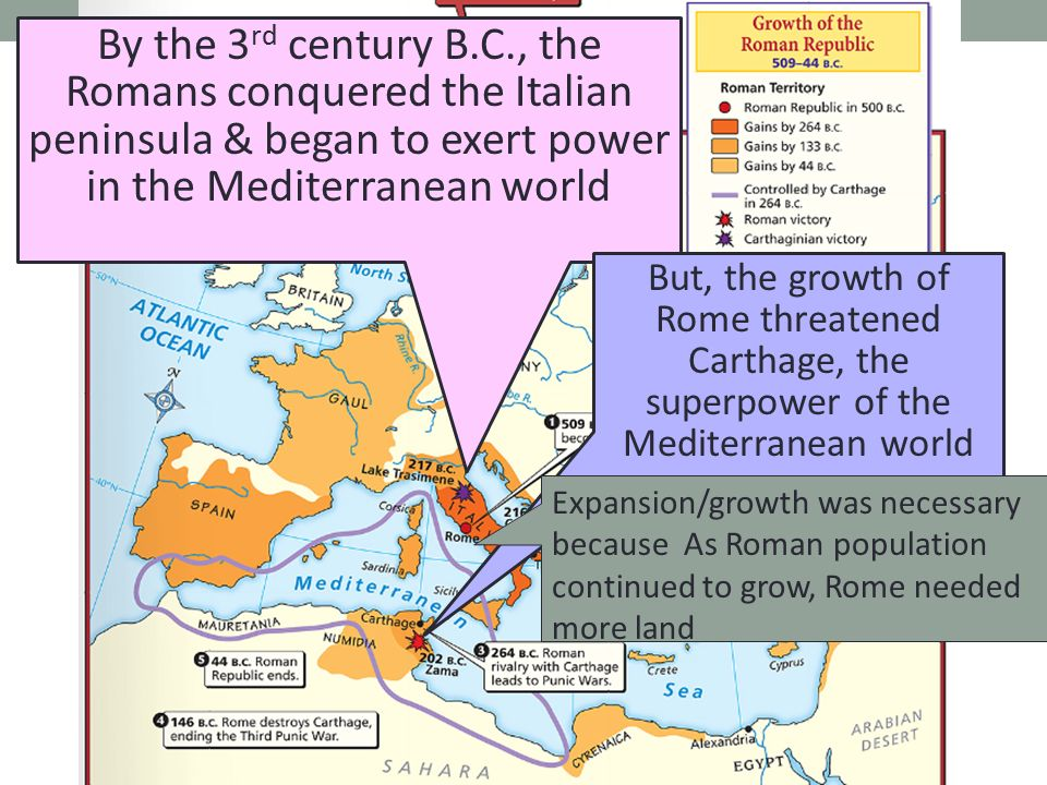 By the 3 rd century B.C., the Romans conquered the Italian peninsula & began to exert power in the Mediterranean world But, the growth of Rome threatened Carthage, the superpower of the Mediterranean world Expansion/growth was necessary because As Roman population continued to grow, Rome needed more land
