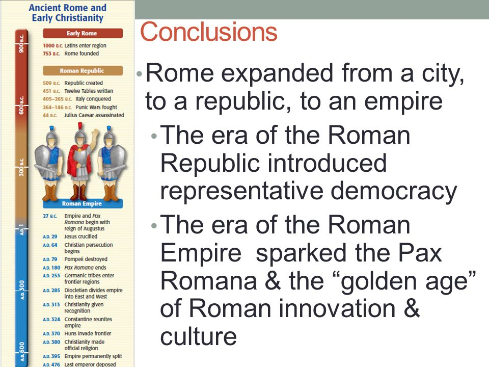 Conclusions Rome expanded from a city, to a republic, to an empire The era of the Roman Republic introduced representative democracy The era of the Roman Empire sparked the Pax Romana & the golden age of Roman innovation & culture