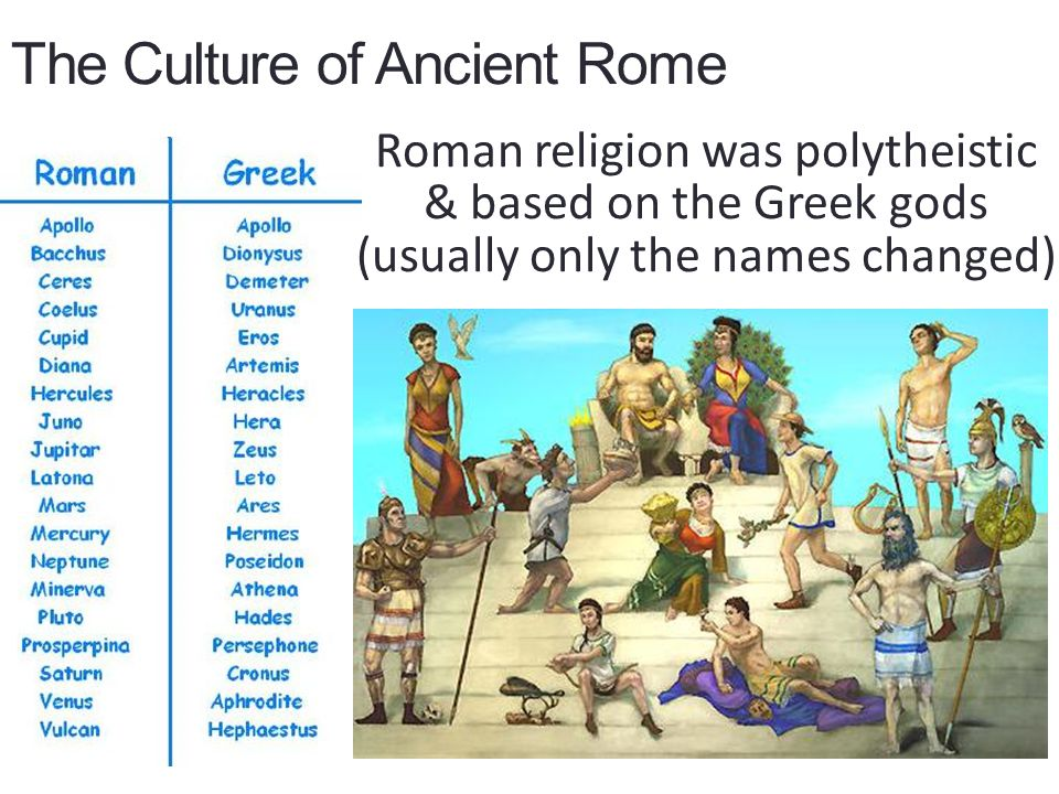 The Culture of Ancient Rome Roman religion was polytheistic & based on the Greek gods (usually only the names changed)