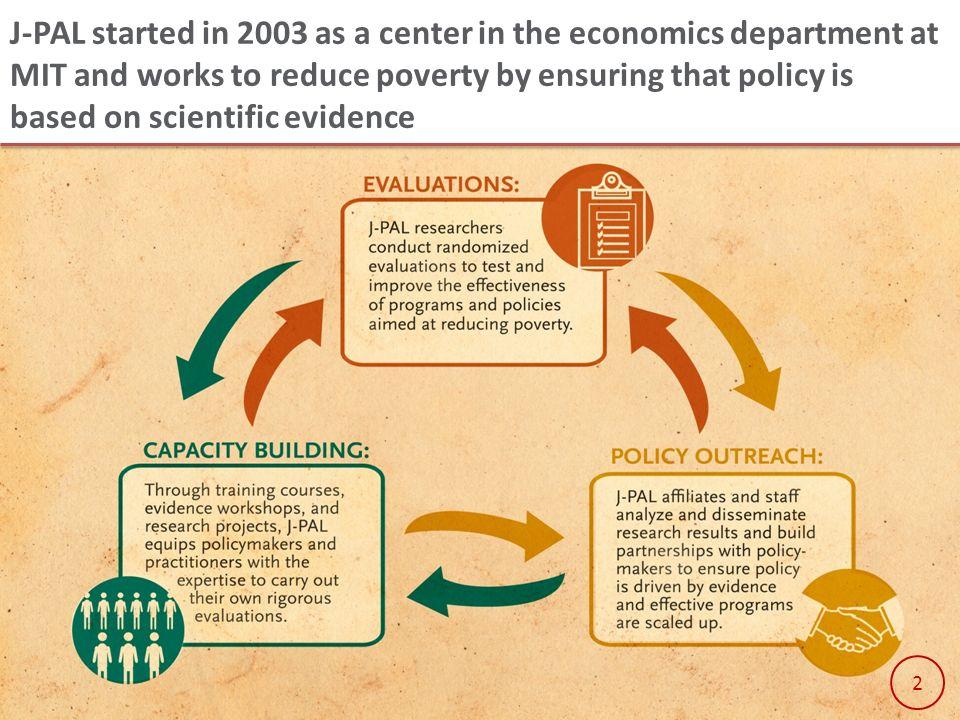 Agricultural Technology Adoption Initiative (ATAI) Evidence