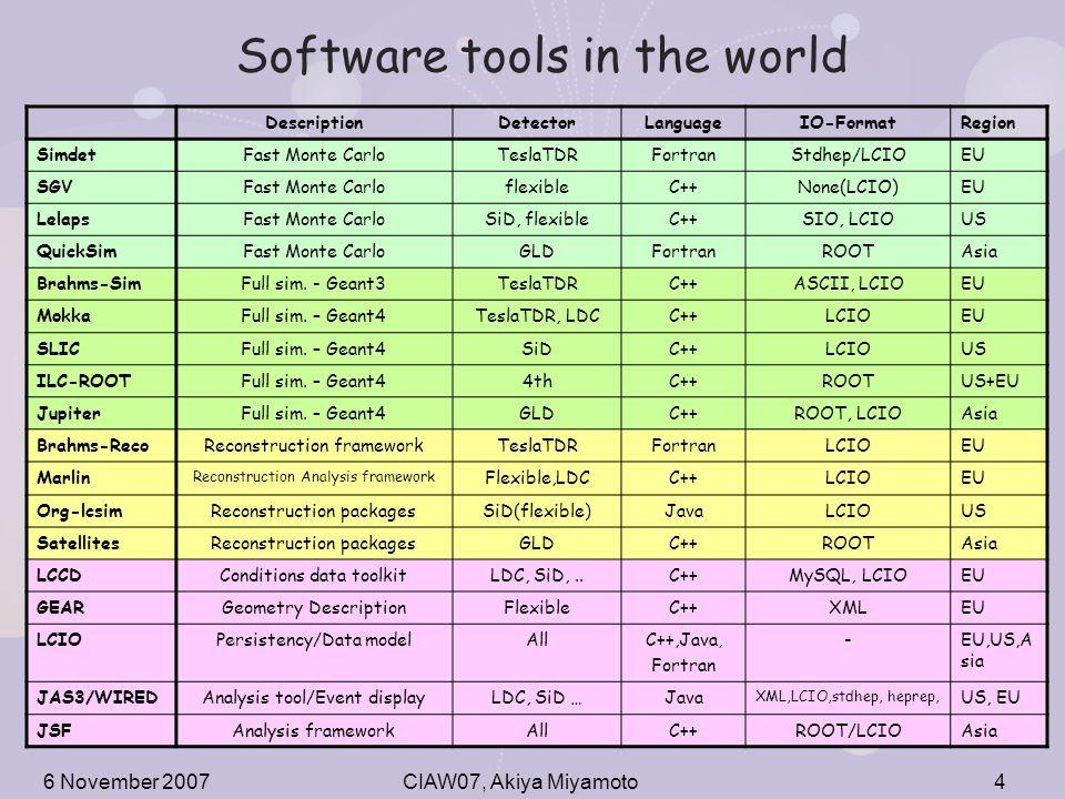 Software tools for ILC Studies Akiya Miyamoto KEK CIAW07 November 5