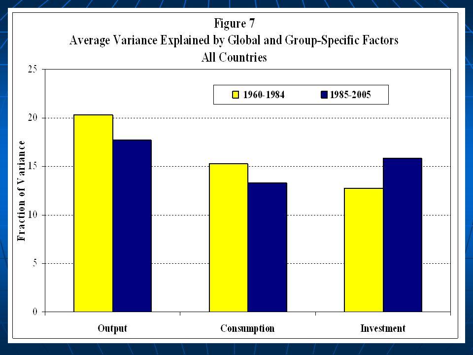 global business cycles convergence or decoupling kose m ayhan prasad eswar otrok christopher