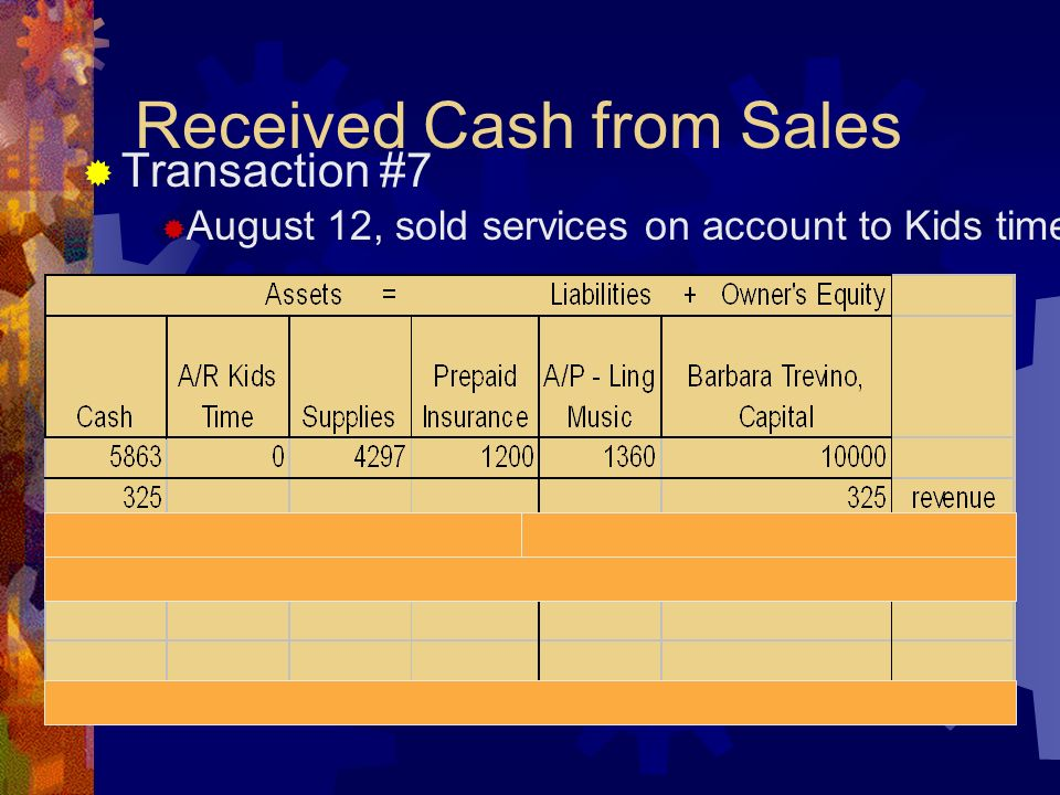 Received Cash from Sales  Transaction #7  August 12, sold services on account to Kids time $200