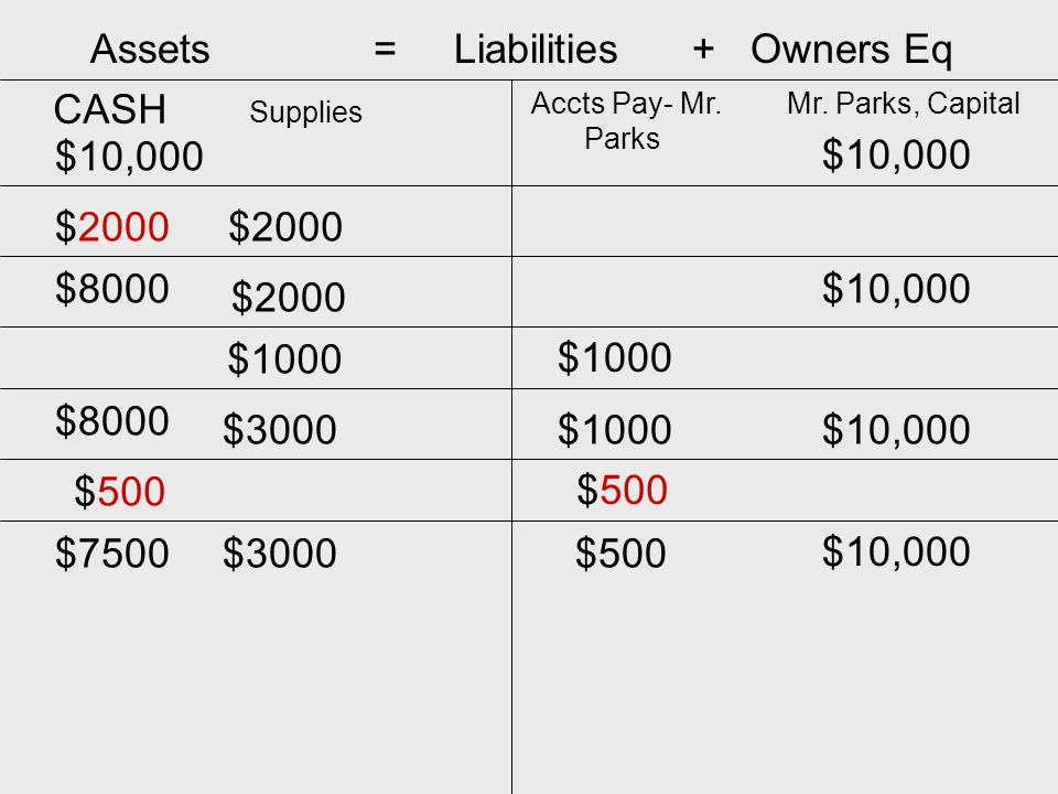 Assets = Liabilities + Owners Eq CASH Mr.