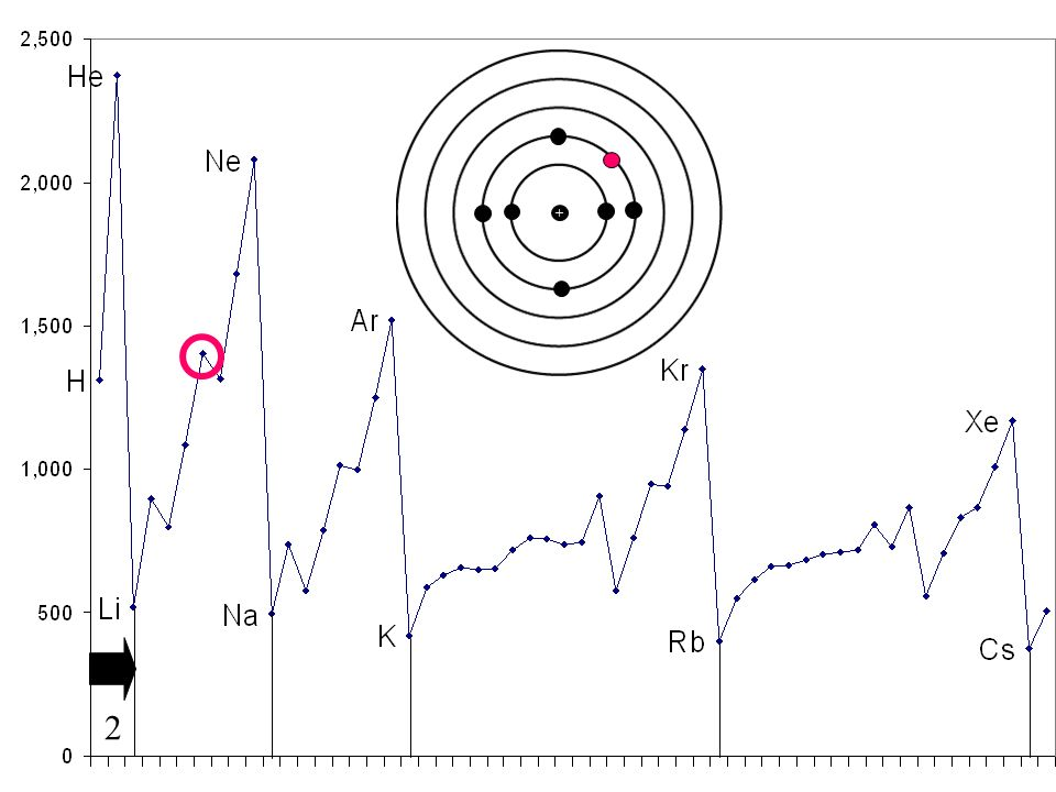 11 Ionization Energy The Energy