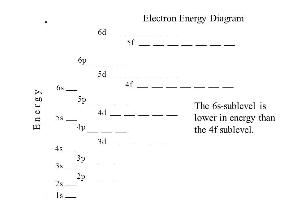 slide_45 ionization energies revised 11 20 11 ionization energy the energy