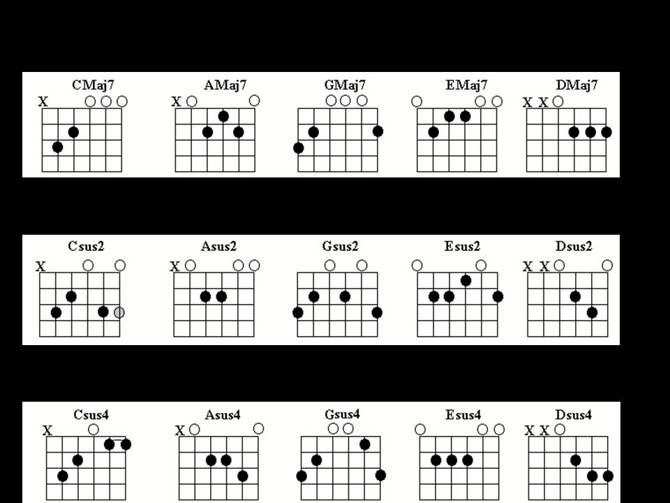 Guitar 20 Advanced Chords Skill 1 Review Of Basic Open Chords