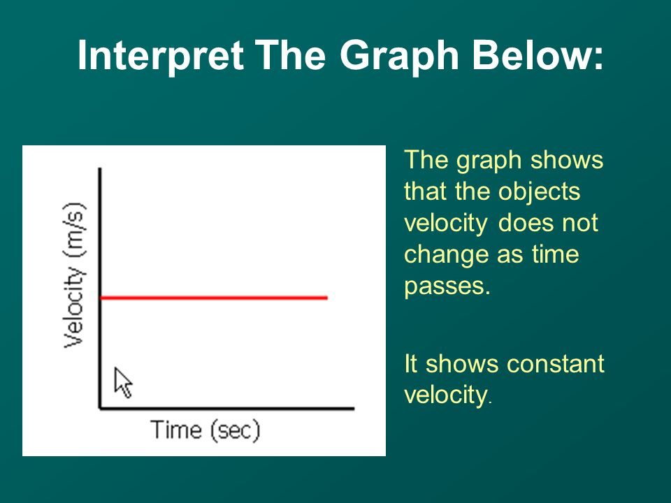 The graph shows that the objects velocity does not change as time passes.