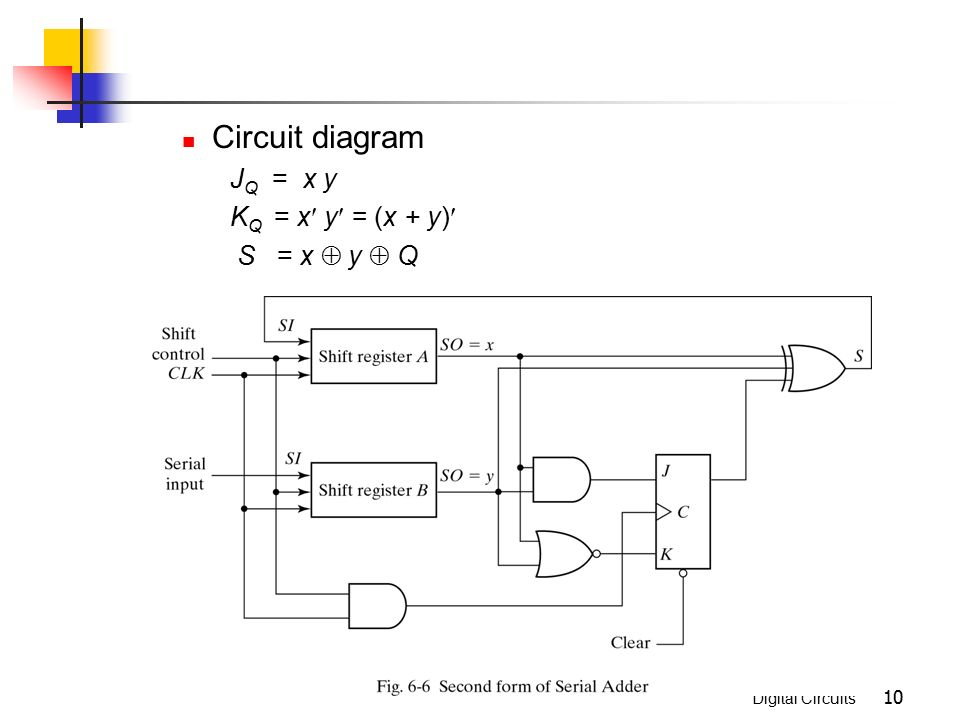 Registers and Counters Chapter 6. Digital Circuits 2 Clocked ...