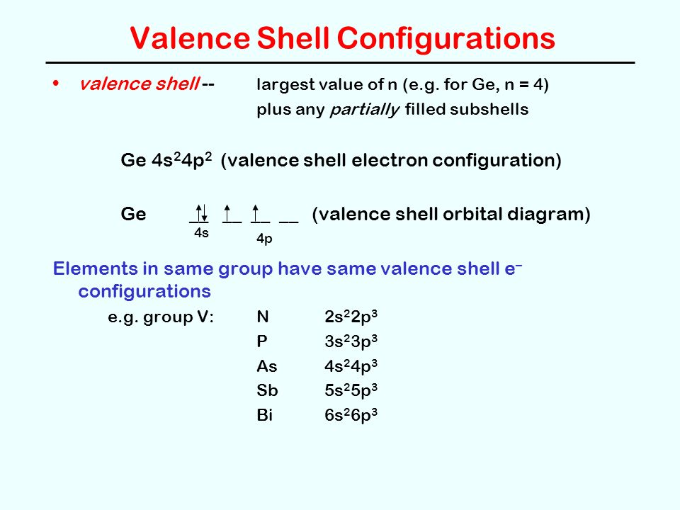 Electron shell configuration and orbital diagrams auto electrical ch 8 periodic properties of the elements multielectron atoms rh slideplayer com full orbital diagram for f full electron configuration and orbital diagram ccuart Gallery