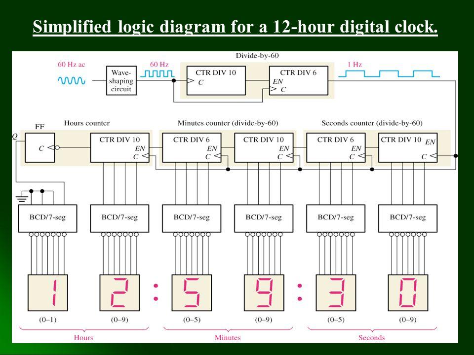 logic diagram of a 12 hour digital clock wiring diagram data schema  chapter 1_4 part iii more on counters chapter 1_4 part iii more on logic diagram of a 12 hour digital clock