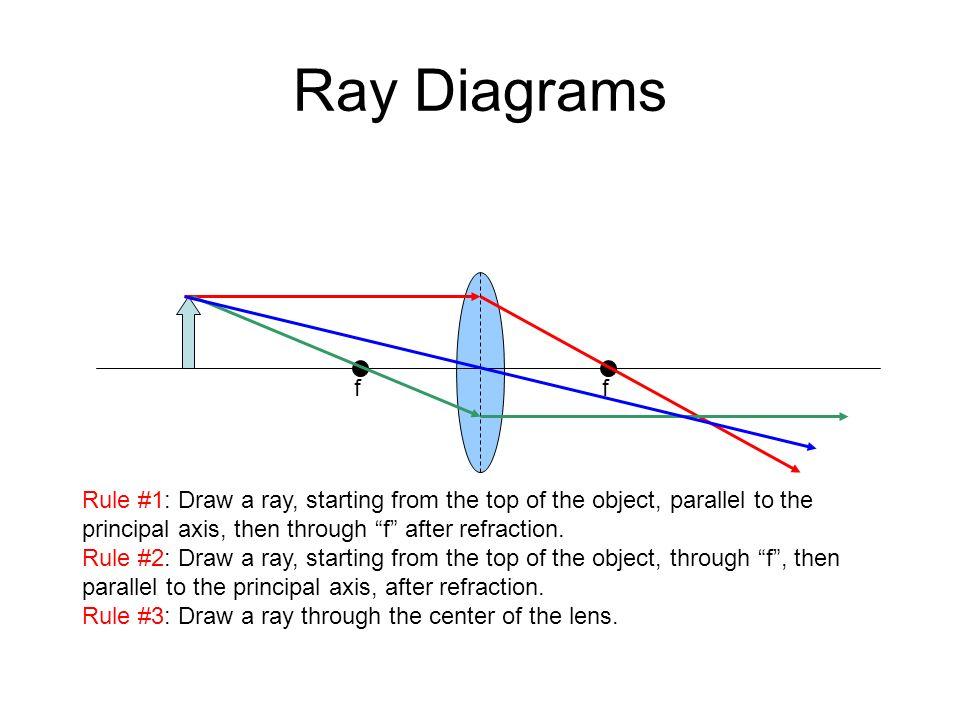 slide_6 lenses application of refraction ap physics b lenses an