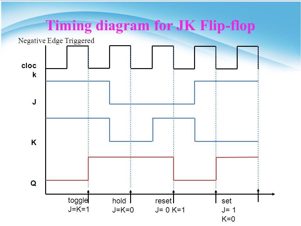 Jk Flip Flop Circuit Diagram | Jk Flip Flop Jk Flip Flop The Most Versatile Of The Flip Flops Has