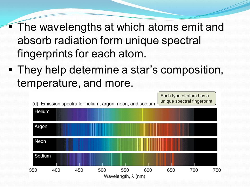  The wavelengths at which atoms emit and absorb radiation form unique spectral fingerprints for each atom.