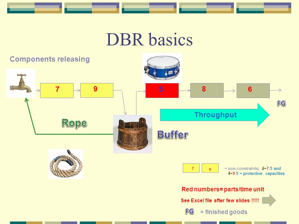 Velocity scheduling systemtheory of constraints drum buffer rope.