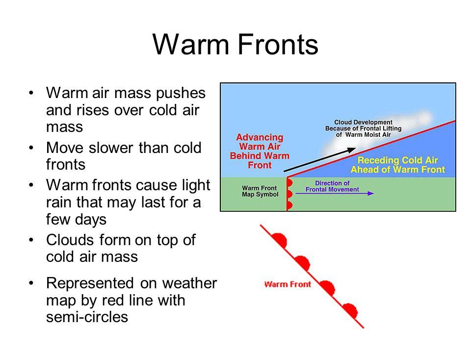 Diagram Of A Warm Front Schematic Diagrams