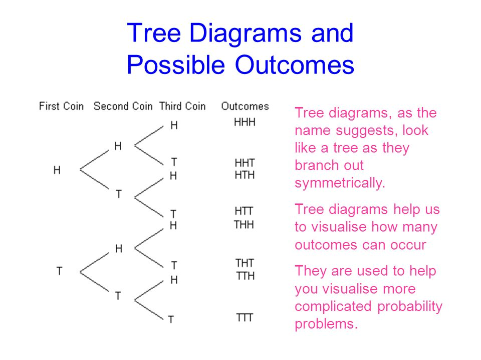 Probability tree diagrams ppt circuit connection diagram tree diagrams tree diagrams and possible outcomes tree diagrams as rh slideplayer com decision tree diagram probability tree diagrams pdf ccuart Choice Image
