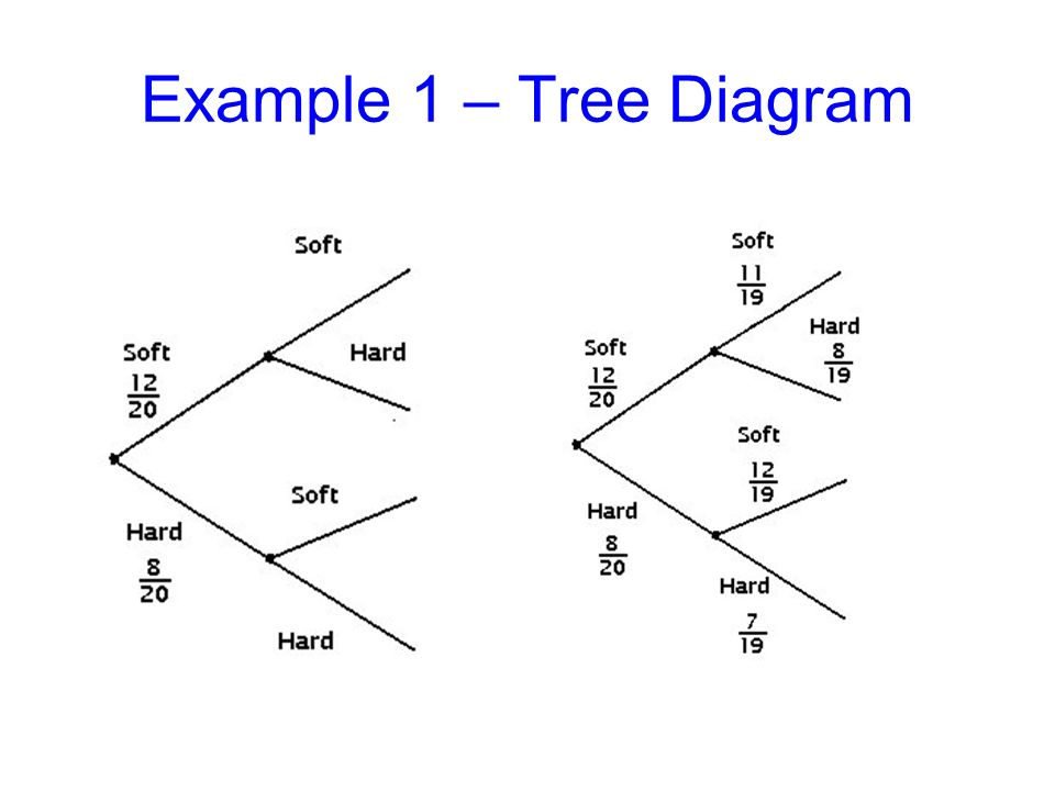 Tree Diagrams Tree Diagrams And Possible Outcomes Tree Diagrams As