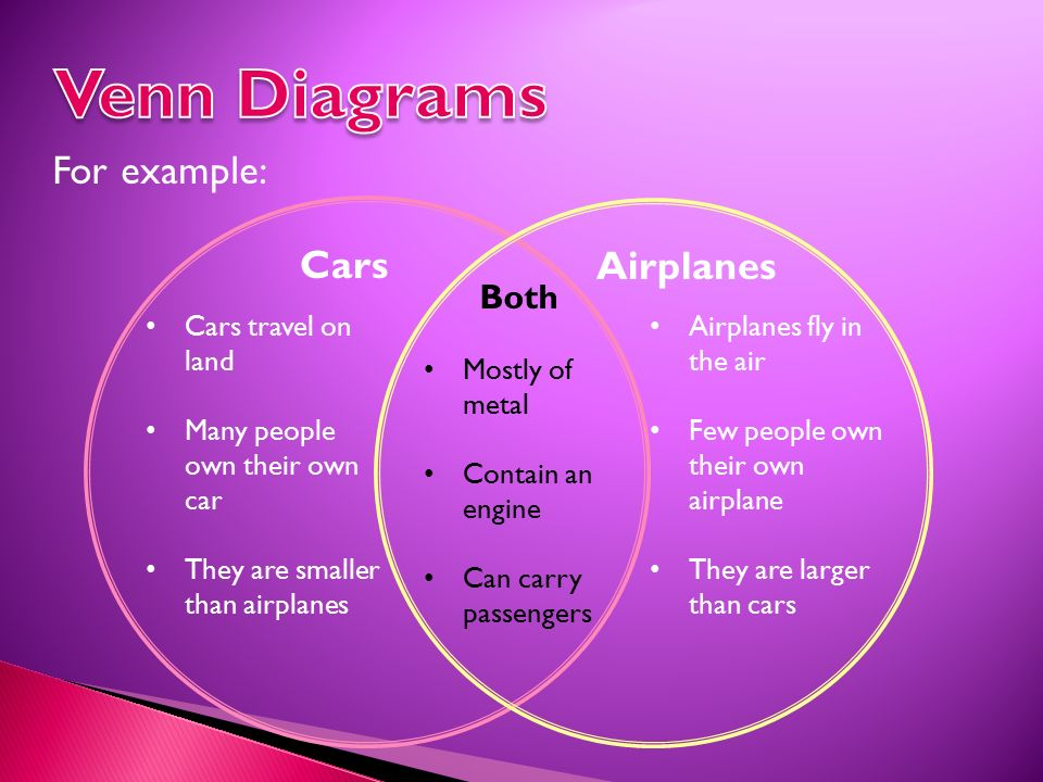 Venn diagram comparing cars residential electrical symbols 7 th grade language arts definition to identify similarities rh slideplayer com venn diagram examples compare and contrast venn diagram ccuart Image collections