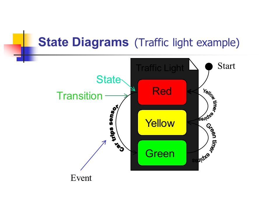 State diagram for traffic light system introduction to electrical eel5881 software engineering i uml lecture yi luo ppt download rh slideplayer com stop light ladder logic diagram traffic light plc ladder diagram ccuart Image collections