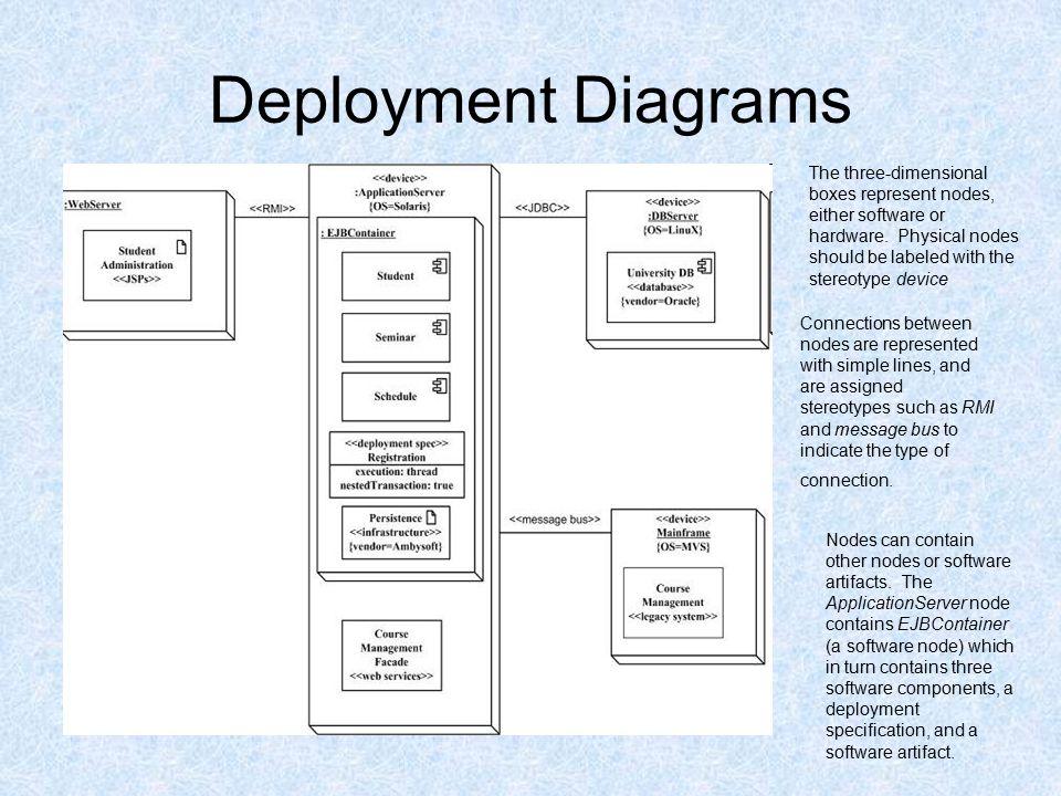 Deployment diagrams martin orend deployment diagrams a deployment 3 deployment ccuart Choice Image